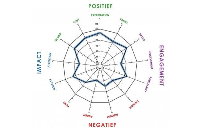 Neuromarketing 13 voor koopgedrag relevante dimensies