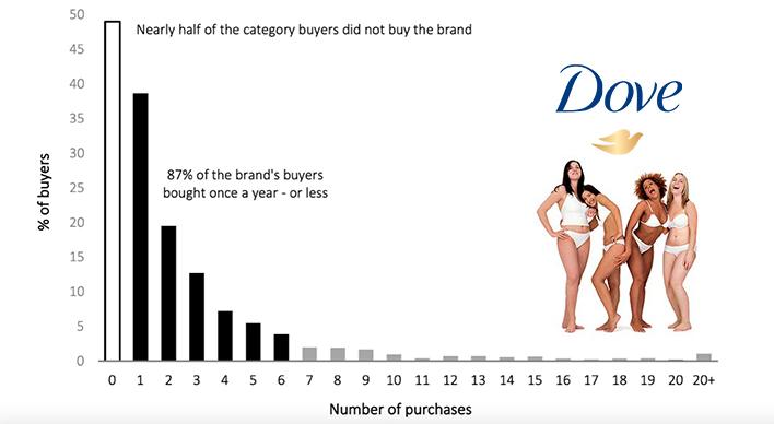 Dove onderzoek - grootste deel van kopers zijn geen loyale klanten