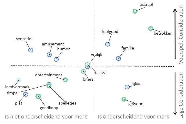 NeuroBranding-Merkassociaties-schema-2