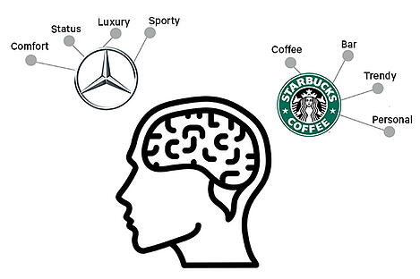 NeuroBranding_Hoofd_Starbucks_Mercedes_Engels