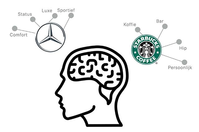 NeuroBranding | Brand onderzoek - Merkonderzoek met Neuromarketing
