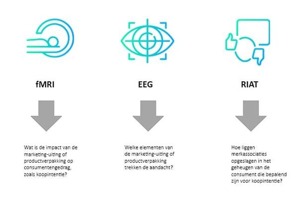 NeuroPackaging Hoe wordt het gemeten. fMRI, EEG en RIAT