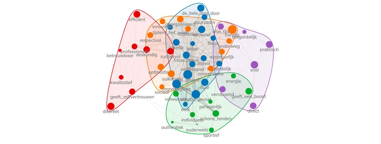 Clusteranalyse NeuroBranding Merkassociaties