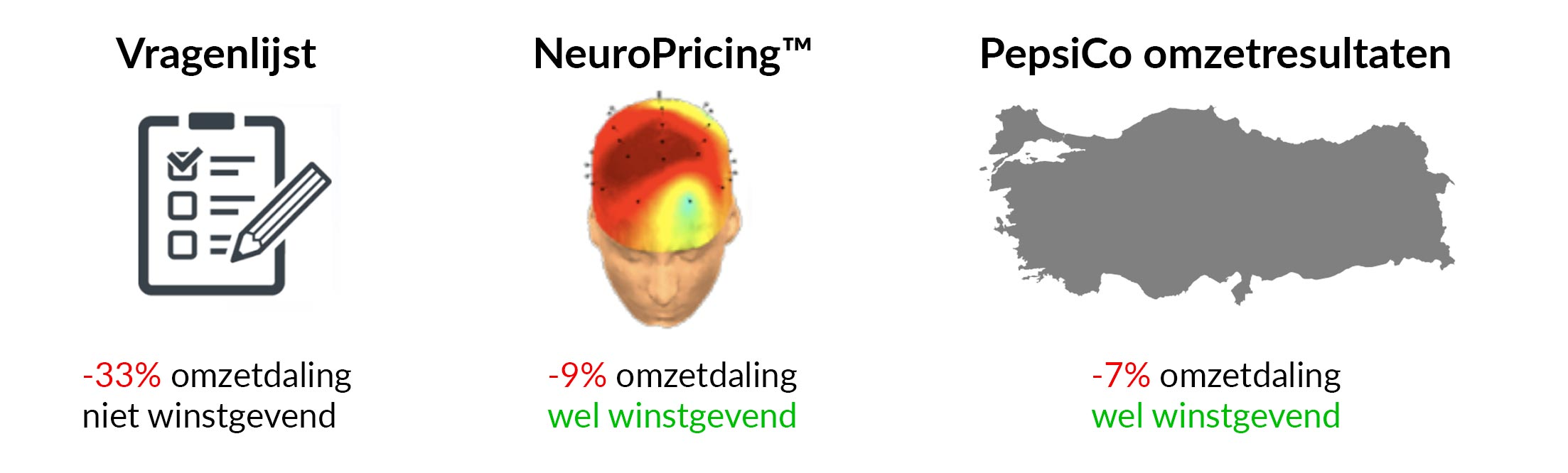 Lays NeuroPricing resultaten Neuromarketing