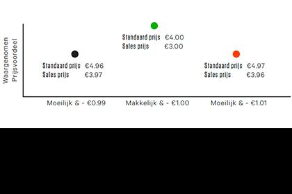 Pricing learning 8 - Kortingen moeten makkelijk te berekenen zijn